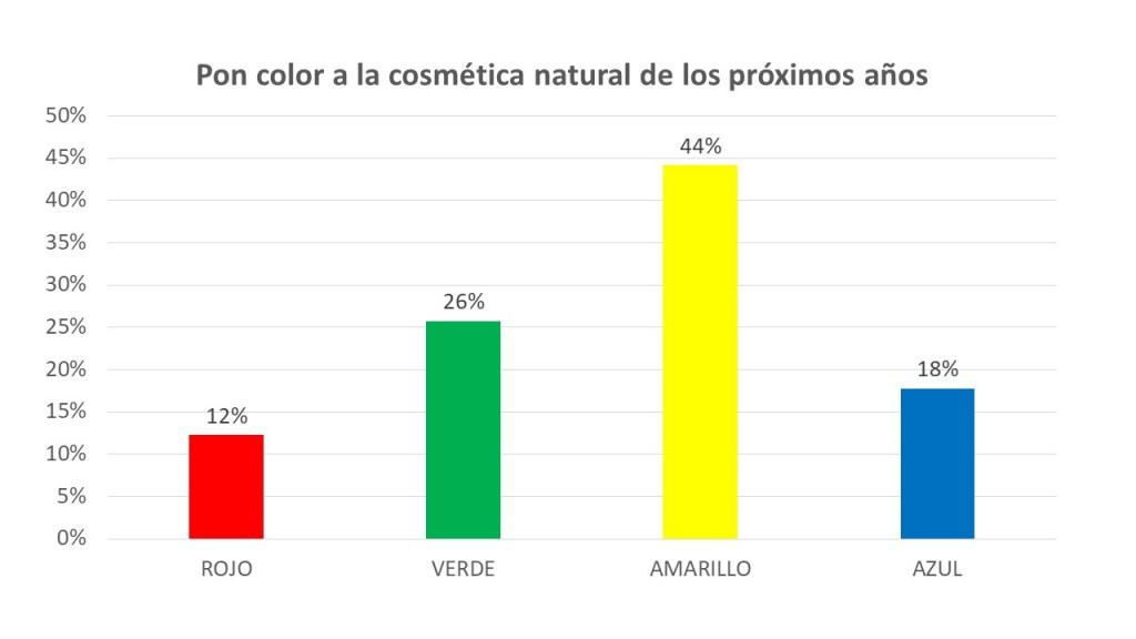 Resultados gráfico